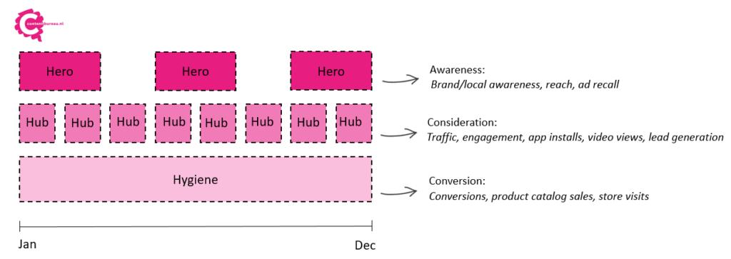 3H, strategie en doelstellingen