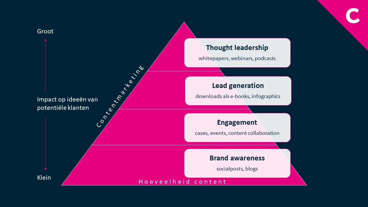 Contentmarketing-piramide